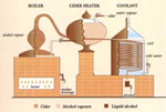 Distillation Diagram